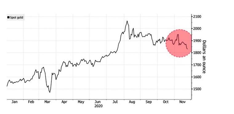 график курс золота