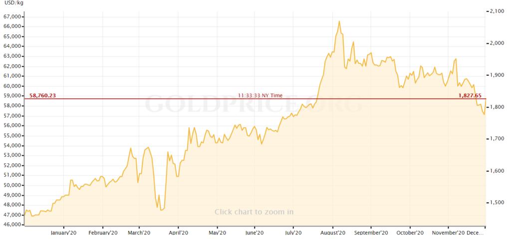 цена золота за 2020 год