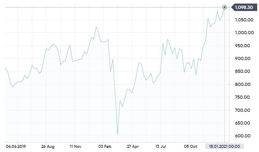 цена платины прогноз анализ